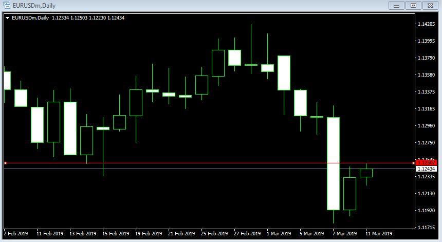 EUR/USD Naik ke 1,1245, Tertinggi Harian